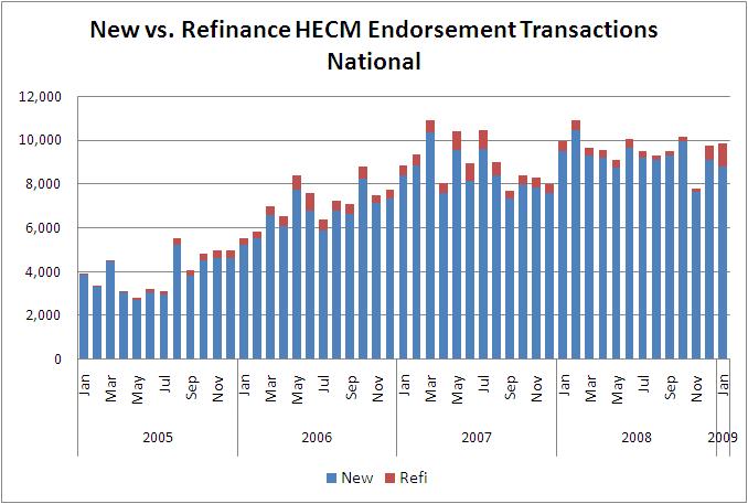 National HECM Refinance Trend